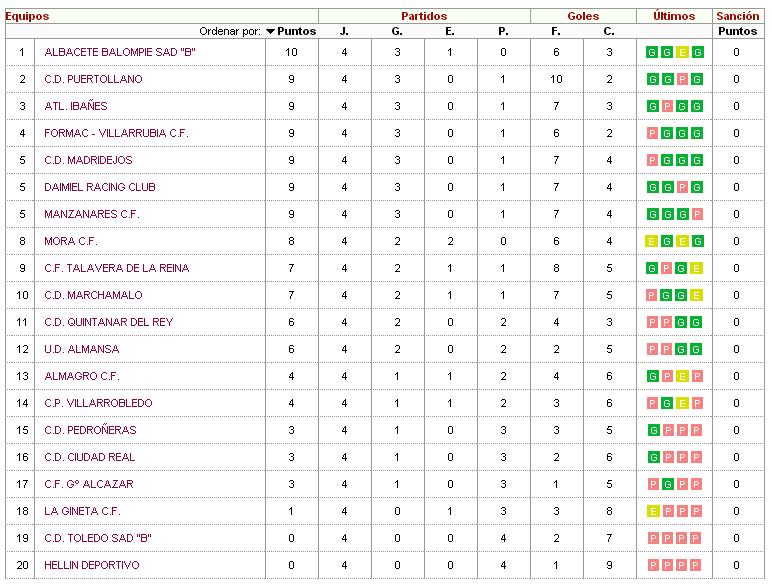 Clasificación Tercera Division 14092014